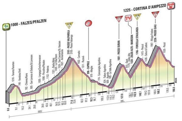 L'altimetria della tappa Falzes-Cortina d'Ampezzo
