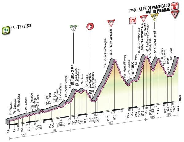 L'altimetria della tappa Treviso-Alpe di Pampeago