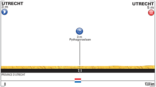 Altimetria prima tappa cronometro Utrecht