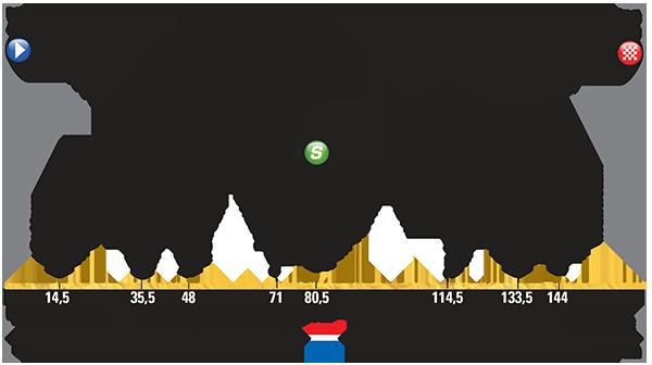 Altimetria Utrecht-Zelanda