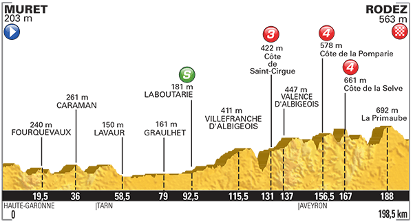 Altimetria Muret-Rodez
