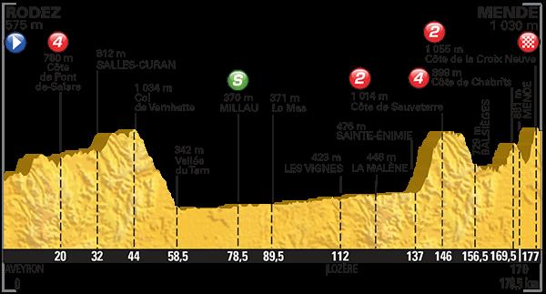 Altimetria Rodez-Mende