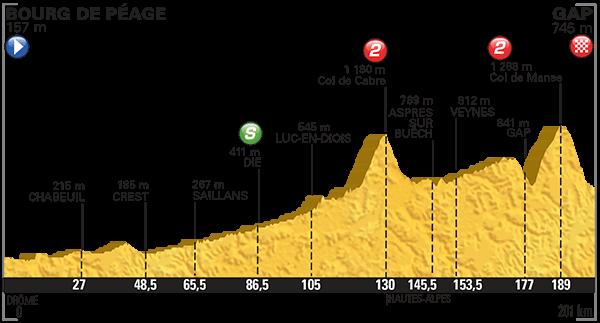 Altimetria Bourg de Peage-Gap