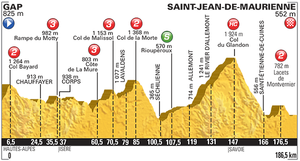 Altimetria Gap-Saint Jean de Maurienne