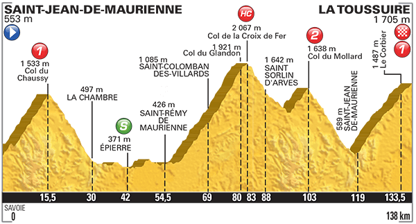 Altimetria Saint Jean de Maurienne-La Toussuire