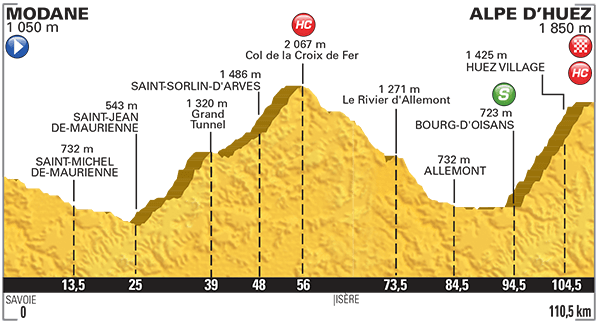 Altimetria Modane-Alpe d'Huez