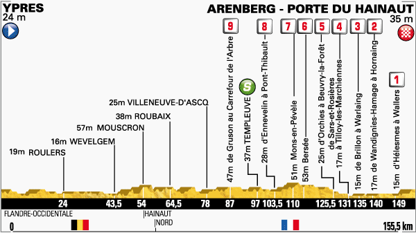 Altimetria Ypres-Arenberg