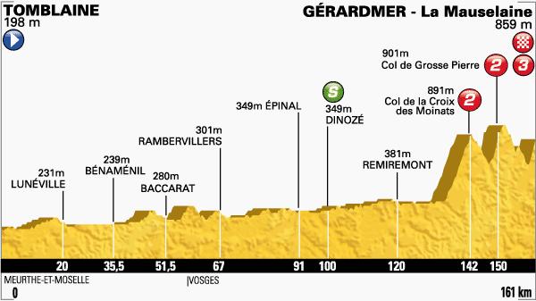 Altimetria Tomblaine-Gerardmer