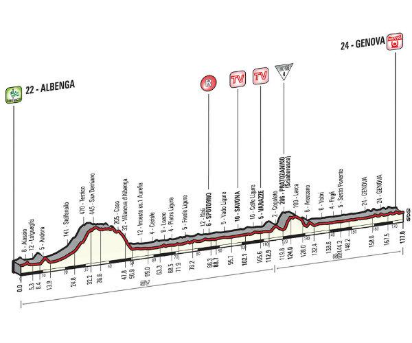 Altimetria Albenga-Genova