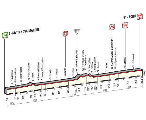 Altimetria Civitanova Marche-Forlì