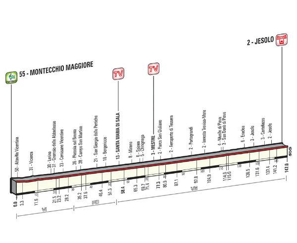 Altimetria Montecchio Maggiore-Jesolo