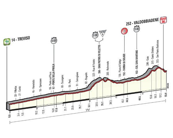 Altimetria crono Treviso-Valdobbiadene