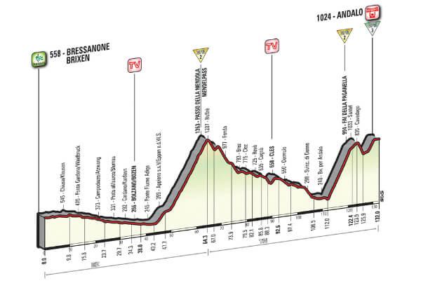 Altimetria Bressanone-Andalo