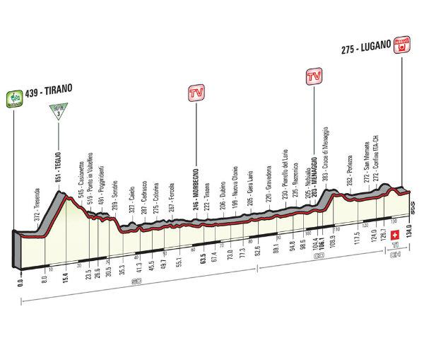 Altimetria Tirano-Lugano
