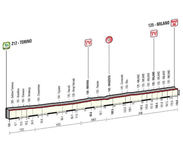 Altimetria Torino-Milano