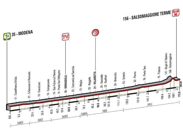 Altimetria Modena-Salsomaggiore Terme