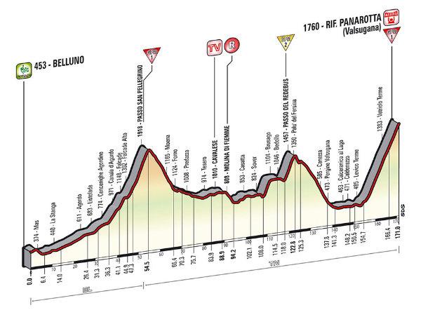 Altimetria Belluno-Rifugio Panarotta