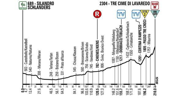La nuova altimetria della ventesima tappa del Giro d'Italia