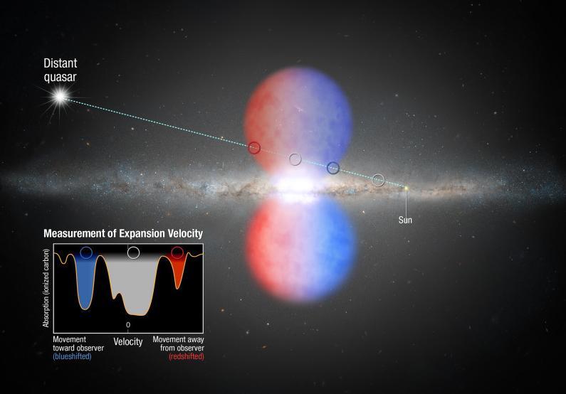 Le Fermi Bubbles nel centro della Via Lattea (NASA, ESA, and A. Feild -STScI-)