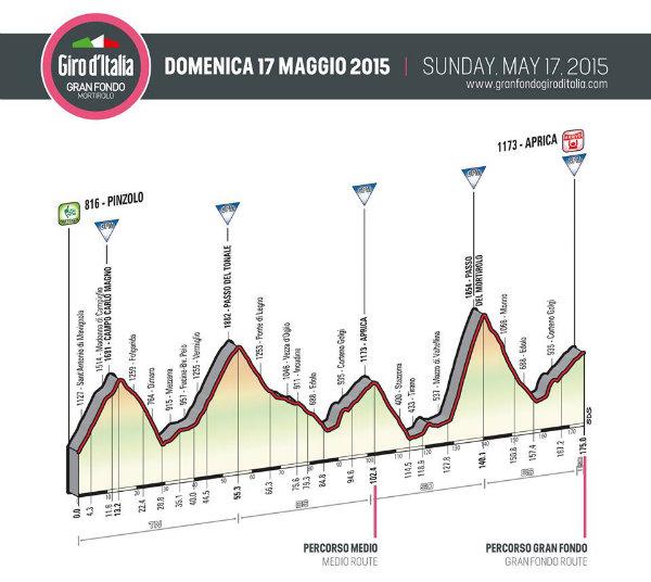 Il percorso della Granfondo Giro d'Italia 2015