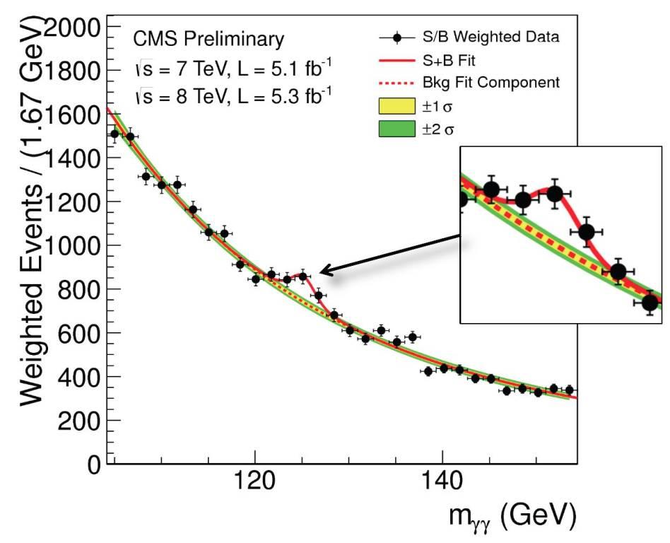 Eccolo! Il Bosone di Higgs