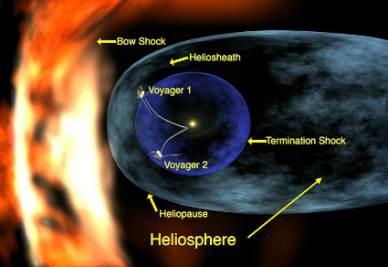 La sonda Voyager 1 è uscita dall'Eliosfera