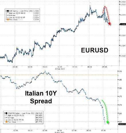 Grafici EURUSD e Italian !=Y Spread
