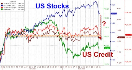 grafico US Stocks