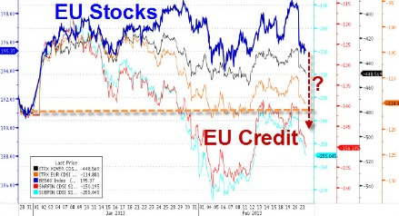 grafico EU Stocks
