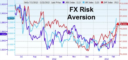 grafico FX Risk Aversion