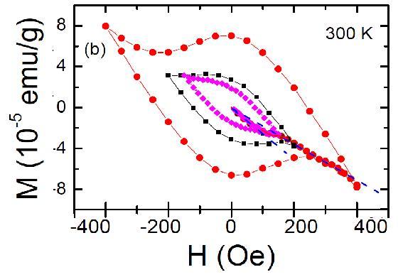 Cicli di isteresi magnetica a 300 K di un campione di grafite trattato con acqua a differenti valori di campo magnetico esterno H. Il comportamento magnetico esibito è riconducibile alla presenza di minuscole quantità di materiale superconduttivo (100 ppm) la cui composizione è ancora sconosciuta (fonte: arXiv).