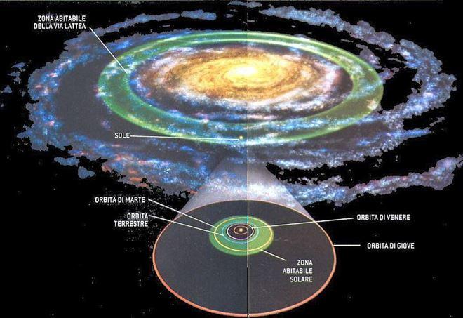 Rappresentazione pittorica della GHZ (Zona di Abitabilità Galattica) in relazione con la CHZ (Zona di Abilitabilità Circumstellare)
