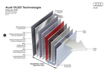 Le nuove luci in tecnologia Matrix OLED