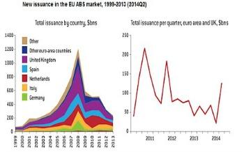 ristrettezza del mercato ABS europeo