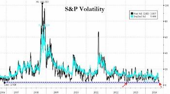 correlazione storica dell'andamento del Vix, il misuratore della volatilità dei mercati