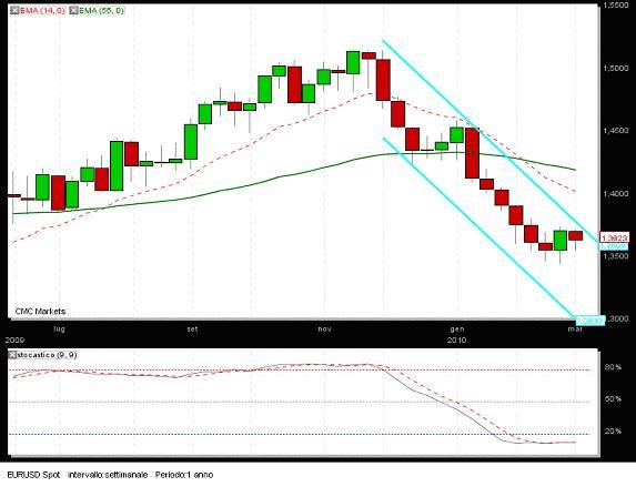 Forex quotazioni euro dollaro