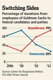 Le donazioni dei dipendenti di Goldman Sachs