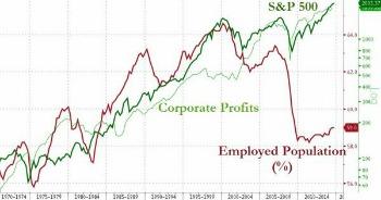 la divergenza totale tra corsi di mercato e il numero della popolazione in possesso di occupazione in America