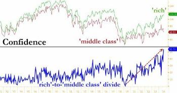 divergenza tra la popolazione ricca e la sua esuberanza e la middle-class