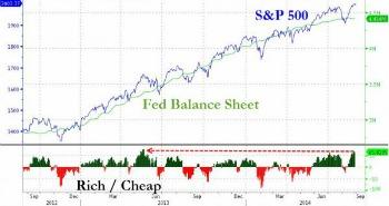 l'interventismo della banche centrali
