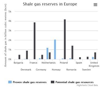 produzione di shale gas interna