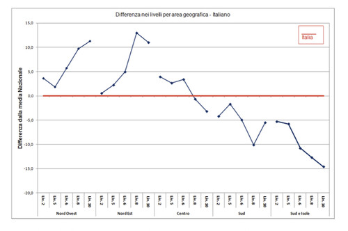 Invalsi 2012 - Differenza livelli per area geografica