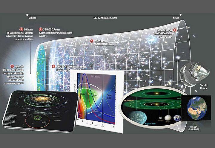 Condizioni di abitabilità: nel sistema solare o extra-solare (a destra), nella Galassia (a sinistra), considerando anche gli effetti mareali sulle comete (al centro). Sullo sfondo, l'orizzonte cosmologico (Fecchio M., 2016)
