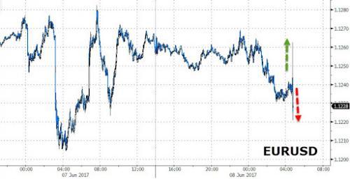 Bce lascia tassi invariati, conferma Qe ma esclude nuovo taglio